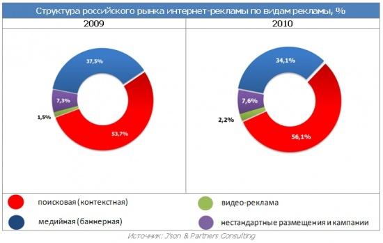 550px-Структура_рынка_интернет-рекламы_в_России_2009-2010